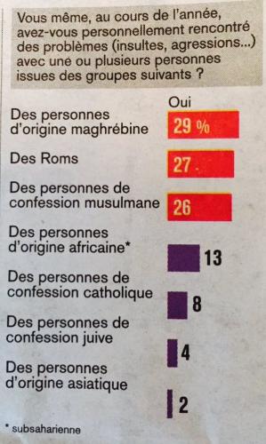 jdd,sondage,francais,étrangers,tensions,maghrébin,agressions,incivilités,musulmans,roms,vivre-ensemble