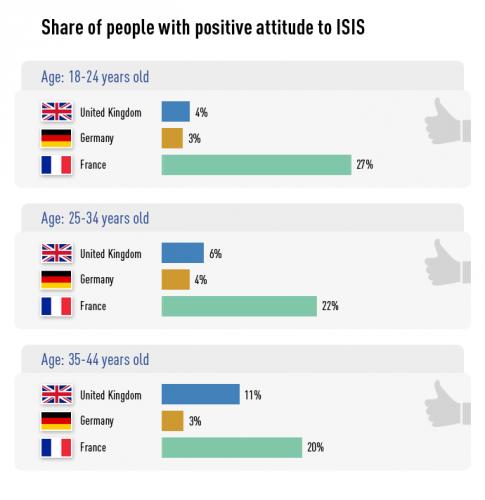 Etat,islamique,sondage,france,opinion,favorable,islam
